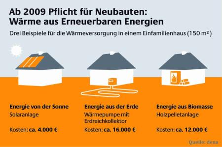 Einsatz erneuerbarer Energien nach dem EEWärmeG